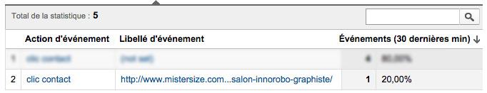 Trcking de clic sur mon site avec Google Analytics